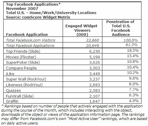 top ten facebook apps